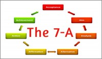 Coaching Model: The 7-A