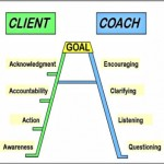 Coaching Model: The A+ Coaching Ladder For Success