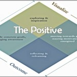 Coaching Model: The Positive