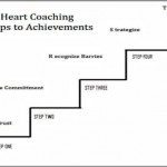 Coaching Model: The Principles of Leadership Heart