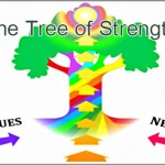 Coaching Model: The Tree of Strength