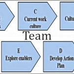 Coaching Model: Team