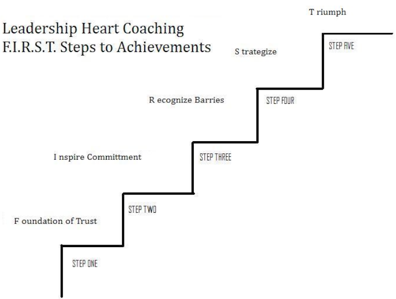William_Benoist_coaching_model