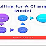 Coaching Model: Pulling for a Change