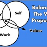 Coaching Model: Balanced – The Value Proposition
