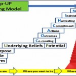 Coaching Model: Step-UP