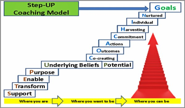 Coaching Model Step Up