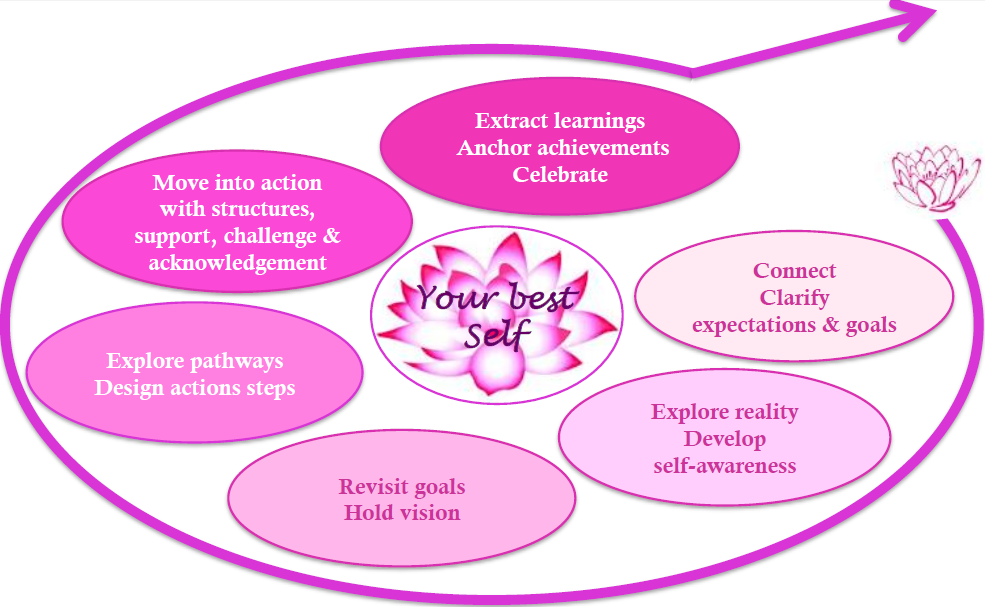 Muriel_Berard_coaching_model