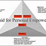 Coaching Model: Pyramid for Personal Empowerment