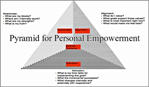 Coaching Model Pyramid For Personal Empowerment