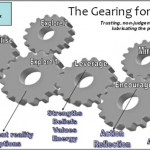 Coaching Model: The Gearing for Success