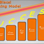 Coaching Model: The SUCCESS