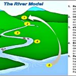 Coaching Model: The RIVER