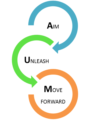 The AUM Coaching Model by Omprakash Padmanabharaju