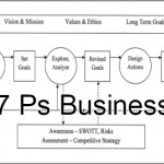 Coaching Model: 7 Ps Business