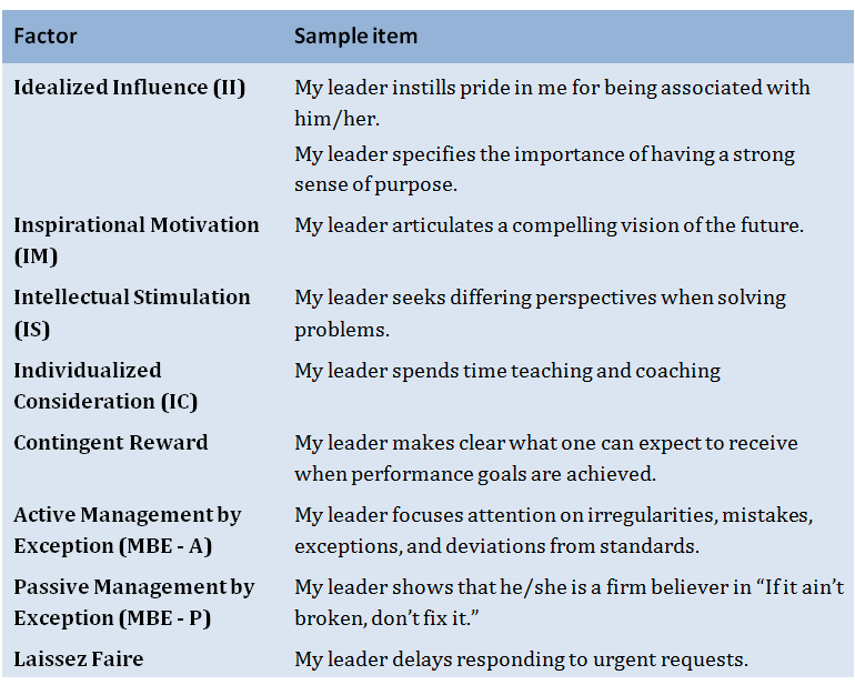 Transformational leadership research paper