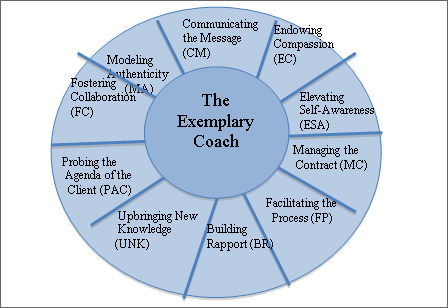 Research effective life coaching paper