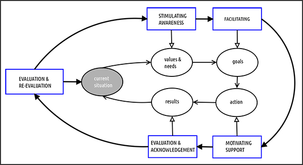 dominika-farley-coach-client-cooperation-figure1