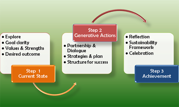 iris-hainstock-life-journey-coaching-model-figure2