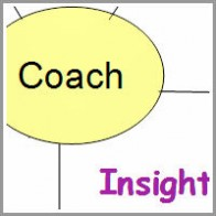mohana-kotian-coaching model P-R-I-S-M Model of Coaching