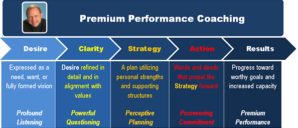 steve-gardner-premium-performance-coaching-figure-1