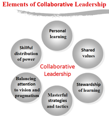 Research Paper: Collaborative Leadership