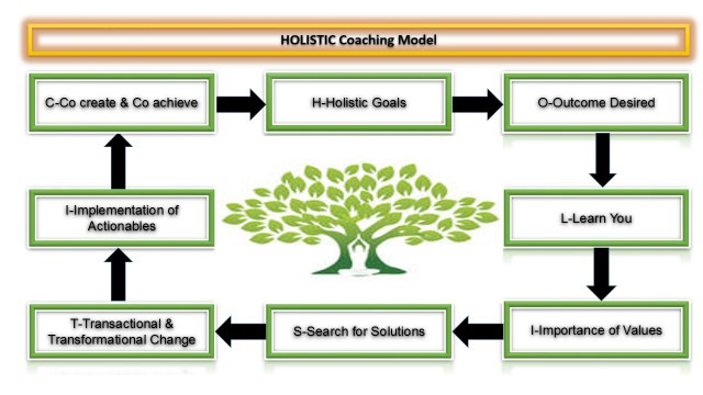 Pijush Kanti Mukherjee coaching model2
