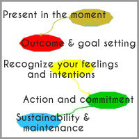 Coaching Model: The 5 Stepping Stone