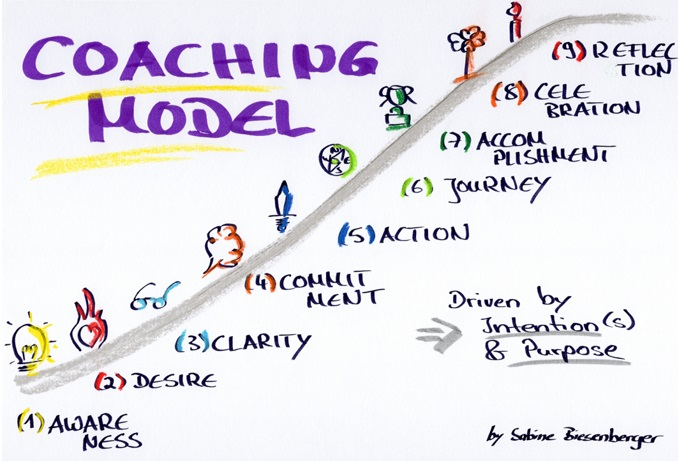 Sabine_Biesenberger_coaching_model3