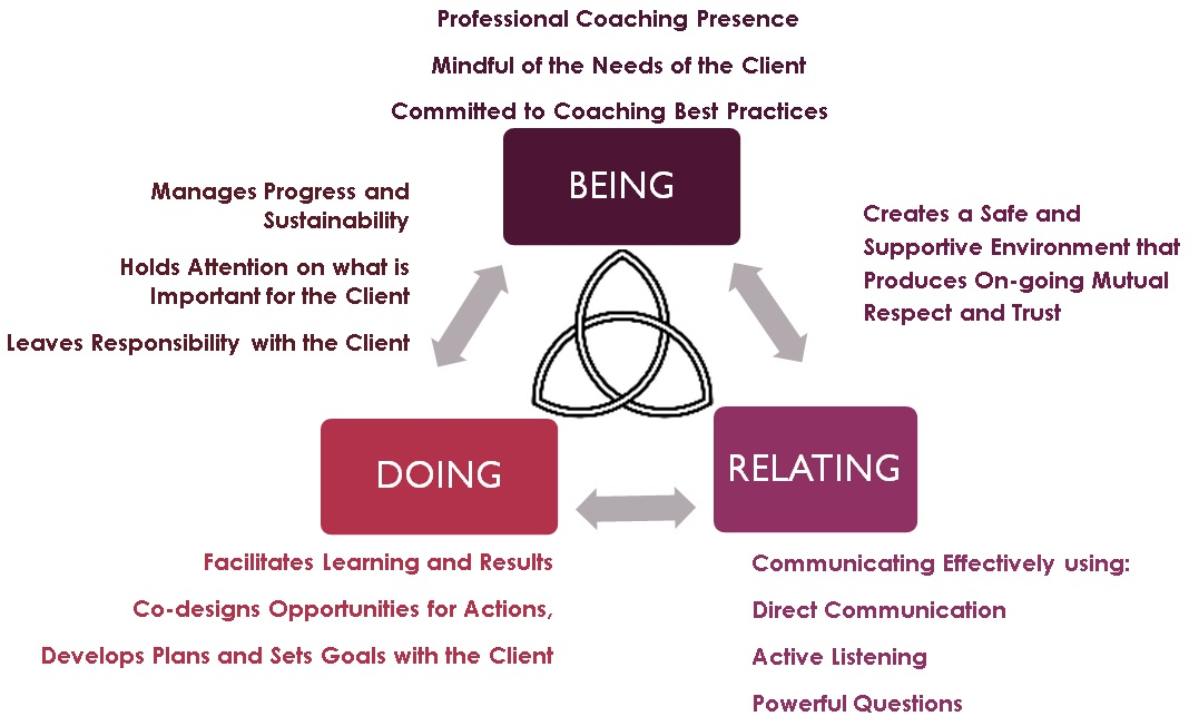Debbi_Knauft_coaching_model