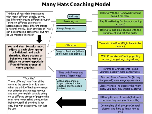 Paul Kolibaba coaching model