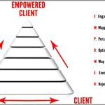 Coaching Model: Empower Yourself