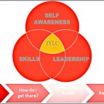 Coaching Model: Leadership And Career
