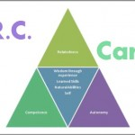 Coaching Model: A.R.C. Career