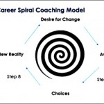 Coaching Model: Career Spiral
