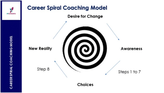 Meiling Canizares coaching model