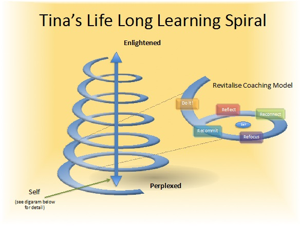 Life coaching model Tina Smith