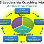 Coaching Model: RCS Leadership