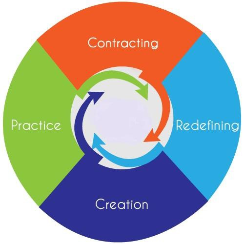 Transformational Coaching Model Ashvin Deshpande 3