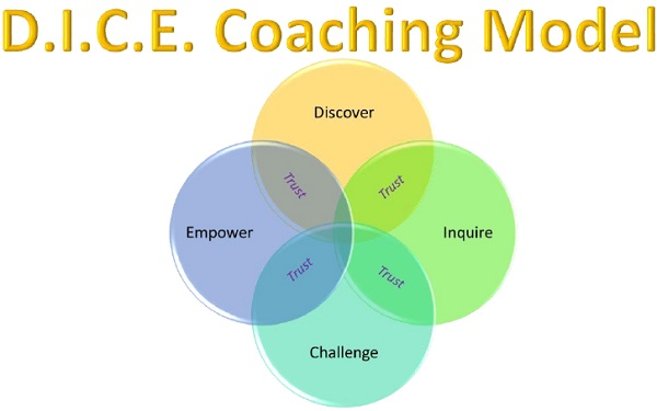Executive Coaching Model Jahnavi Gurjer 2
