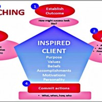 Career Coaching Model Lay Li Tan -600x352