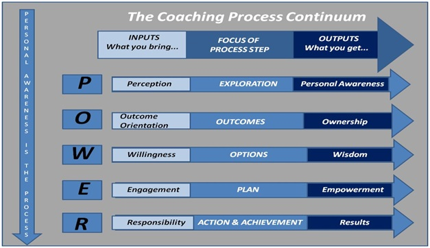 Cathy Holuk Coaching Model 1