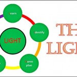 Coaching Model: The LIGHT