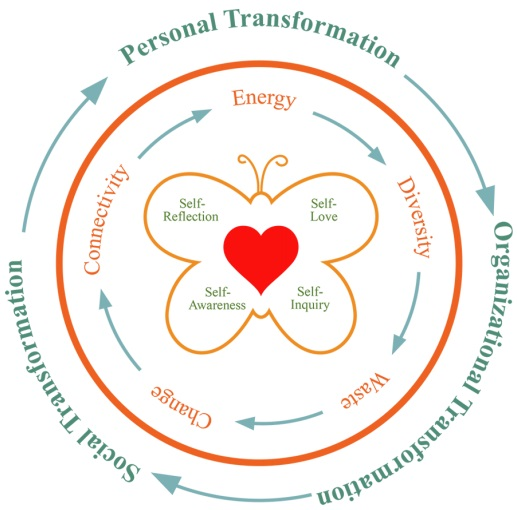 Transformational and Thrive Coaching Model Areeya Mahaworamakorn-600x352