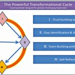 Coaching Model: Expatriates' Powerful Transformational Cycle