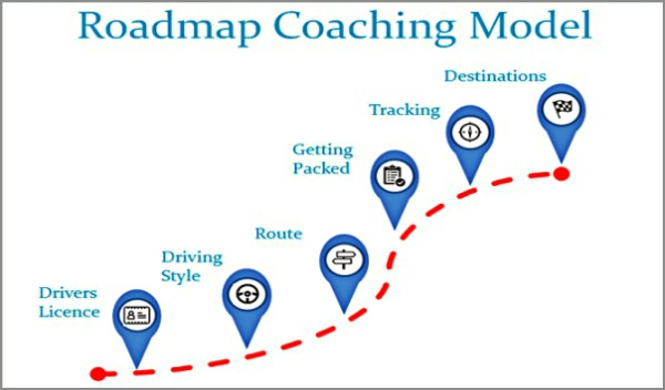 Coaching Model Roadmap