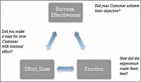 Coaching Model: Coaching Around the Experience: Business Transformation