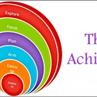 Achraf_Rachad_coaching_model-600x352