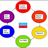 Allison_Everest_coaching_model-600x352