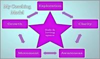 Astrid_Richardson_coaching_model-600x352